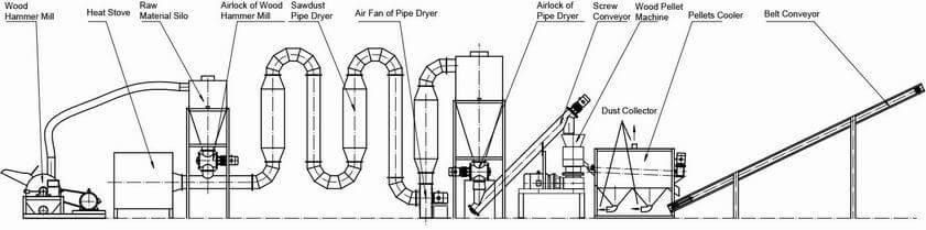500kg/H FLOW CHART