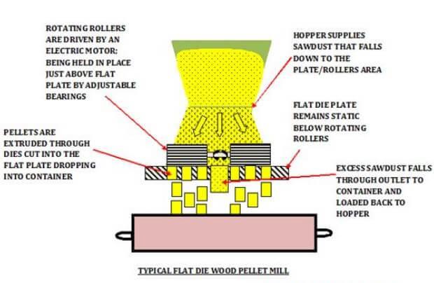 flat_die_pellet_mill_working_principle